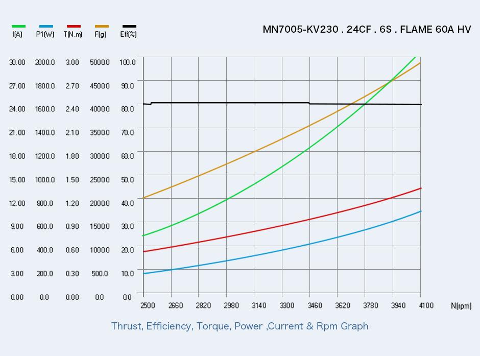 T Motor Antigravity MN7005 115KV